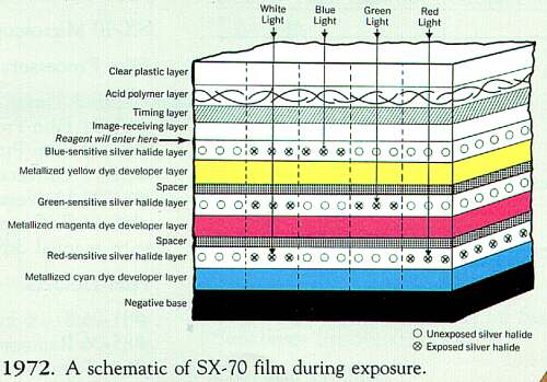 SX-70 film diagram